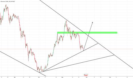 ETHUSD: ETH/USD H4