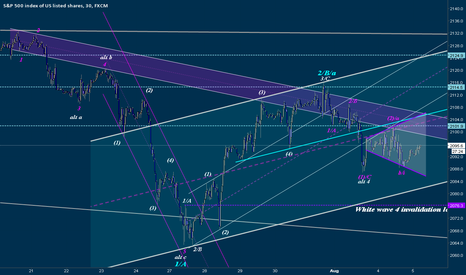 SPX500: Today's Projections and Key Timing.