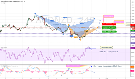 AUDNZD: Cipher pattern short