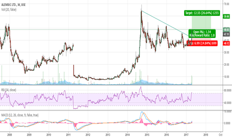 ALEMBICLTD: A simple chart..No brainer Heading towards 60 atleast..!!!