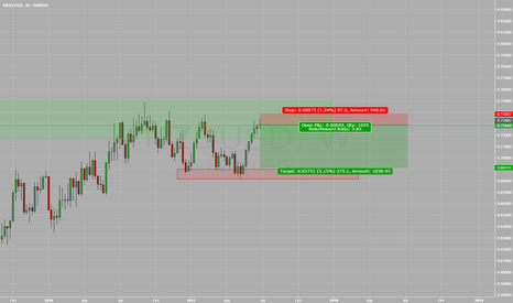 NZDUSD: NZDUSD At Top of Range