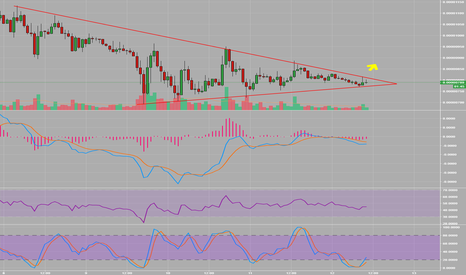 TRXBTC: In the next 3 hrs, this is going to MOVE