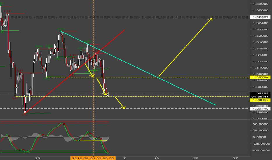 GBPUSD: GBP/USD Abverkauf!?
