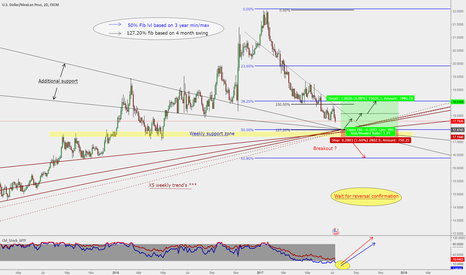 USDMXN: USD/MXN : Long opportunity