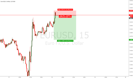 EURUSD: EU SHORT INTRADAY