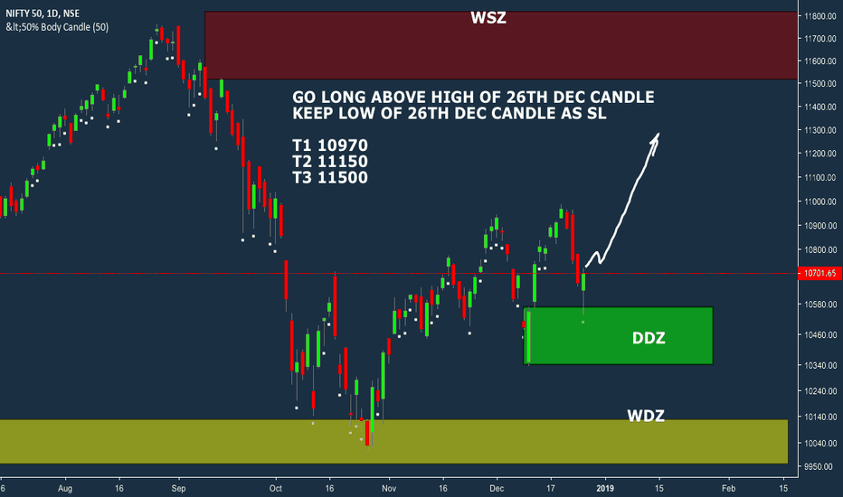 NIFTY: NIFTY ZONE ANALYSIS AND LONG POSITION