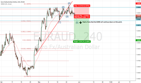 EURAUD: EURAUD SHORT opportunity