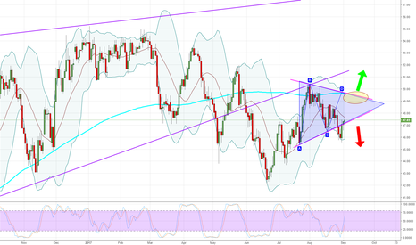 USOIL: WTI - Daily - Make up your mind.