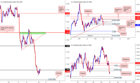 USDCAD: Once again looking to short the USD/CAD!