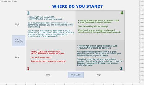 EURUSD: RISK/REWARD vs WIN/LOSS