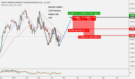 GOZDE: GOZDE - (Bearish Cypher)