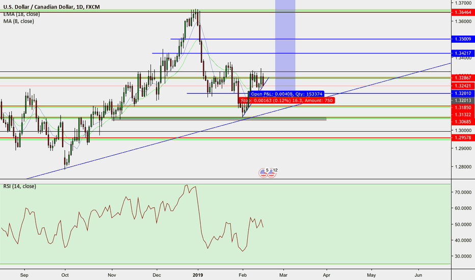 USDCAD: UsdCad 1:40 , buy stop after retest 1.32