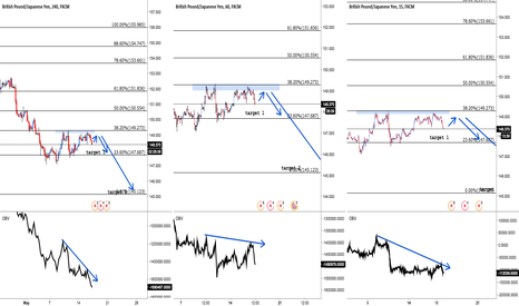 GBPJPY: GBPJPY: Sell the pull-back, targeting 147.700