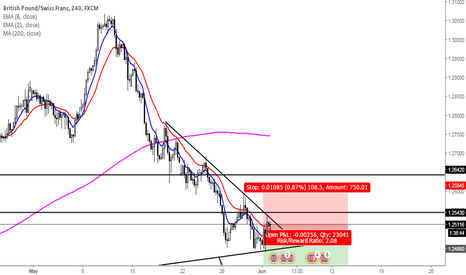 GBPCHF: Great Britain Pound-Swiss Franc's decline continuation? Part II