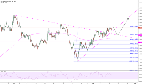 EURAUD: possible short then long on 4hr
