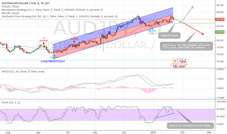 AUDJPY: A positive outlook for the Aussie/Yen pair
