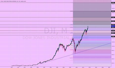 DJI: Dow 30,700