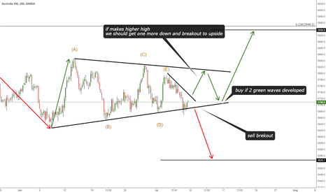AU200AUD: TRIANGLE PATTER -TRADING PLAN