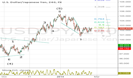 USDJPY: Jen is still in correction mode