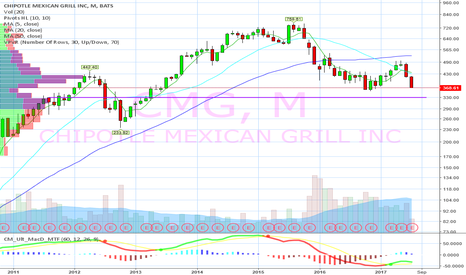 CMG: 360 and then 330 support on Monthly chart