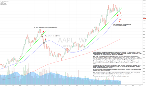 AAPL: AAPL appears to be crashing. Will the market follow?