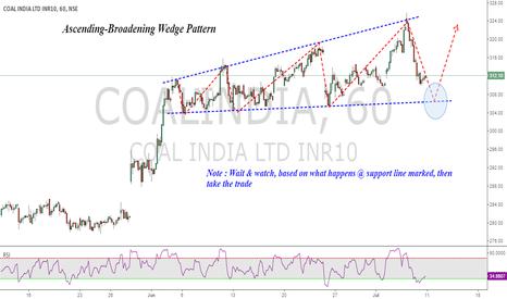 COALINDIA: Coal India : Ascending-Broadening Wedge Pattern