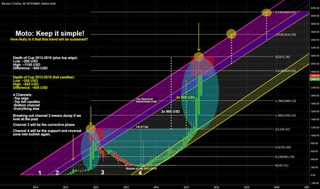 BTCUSD: Bitcoin - Longterm-view (Month chart)