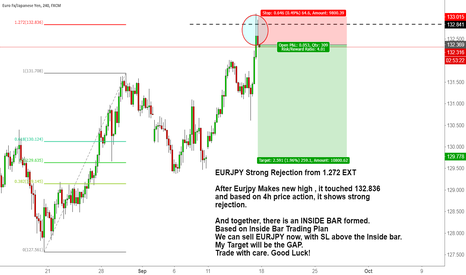 EURJPY: EURJPY Strong Rejection from 1.272 EXT with INSIDE BAR Confirmat