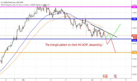 USDCHF: USDCHF, H4, descending triagnle pattern !