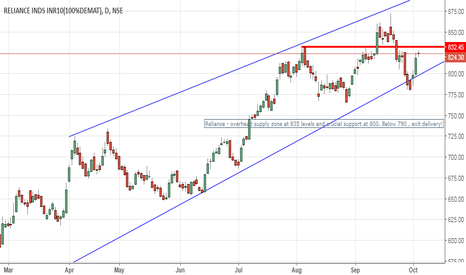 RELIANCE: Reliance - Topping formation ?