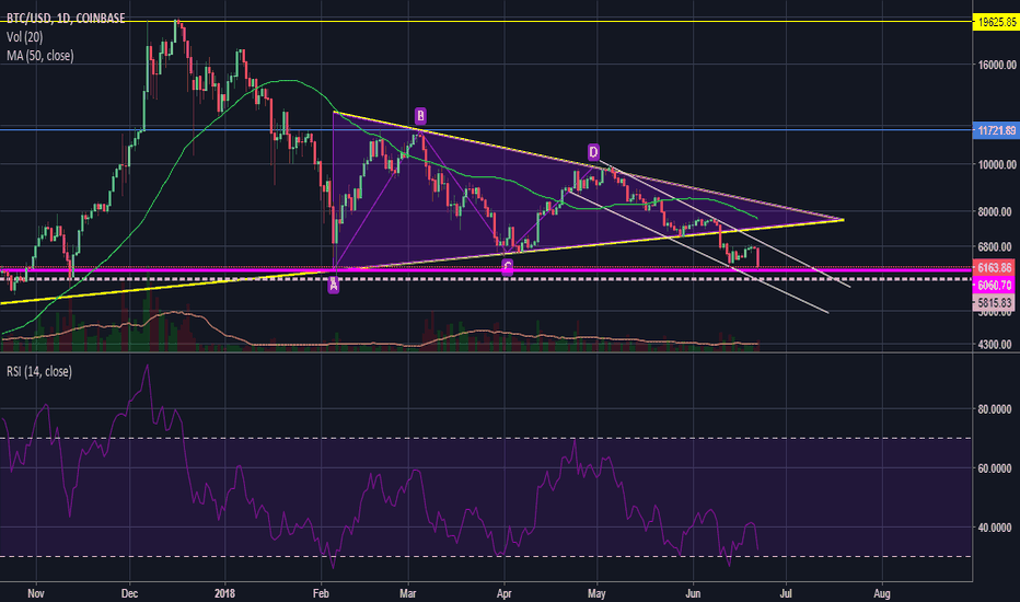 BTCUSD: Can Bitcoin Hold $6,000 Support?