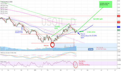 USOIL: It is what it is.....