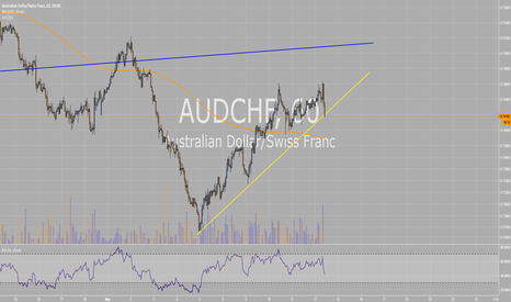 AUDCHF: AUDCHF possible downside