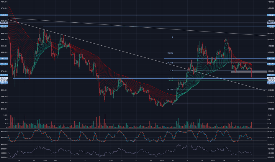 BTCUSD: BITCOIN TO BOUNCE - INVERTED H&S - RETRACEMENT COMPLETE?