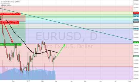 EURUSD: long diving