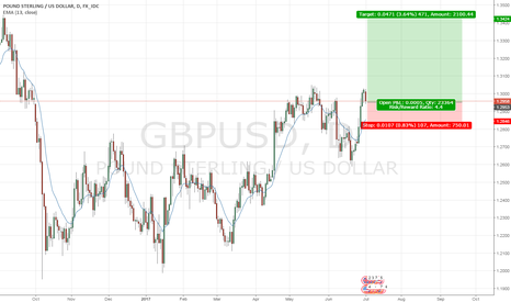 GBPUSD: GBPUSD- Bulls are coming back !