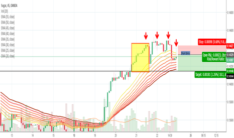 SUGARUSD: The Sweetest Sugar trade that relies on chart geometry and MA