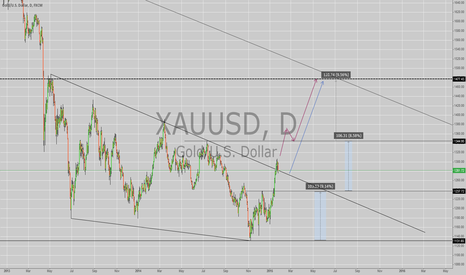 XAUUSD: GOLD, XAU/USD