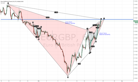 EURGBP: EURGBP Bearish Long&Short Term Bearish Convergence