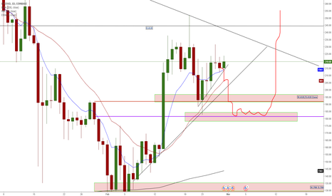 LTCUSD: LTC/USD - Are Those Inverted Hammers Across 4 TimeFrames