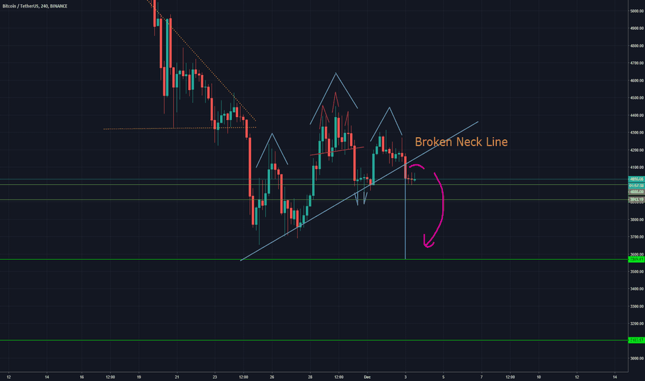 BTCUSDT: BTC Technical Analysis