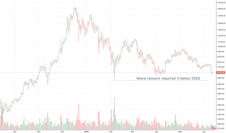 BTCUSD: Wave recount required if BTC is below 5920