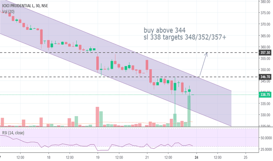 ICICIPRULI: moving in channel