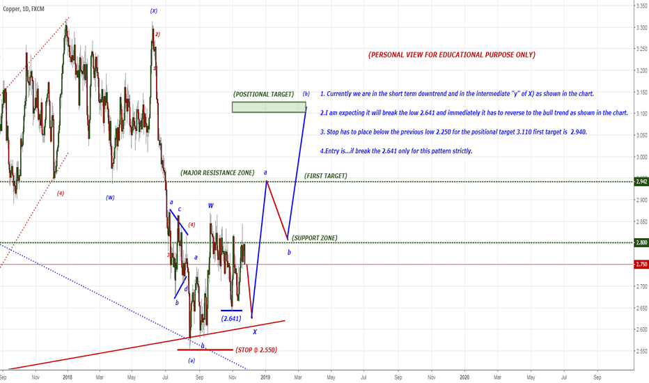 COPPER: After breaking 2.641 seems very bullish to the positional target