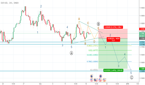 "EURUSD: SELL EURUSD After ""B"" wave @1.1750-@1.1715"