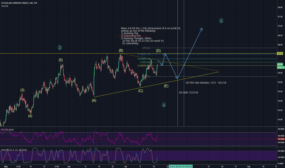 DXY: DXY in 4th wave triangle with US GDP & FED rate decision <2wks