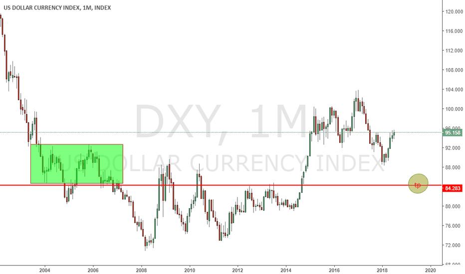 DXY: short