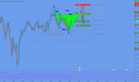 GBPNZD: A little tiny Cypher oppertunity @1,7915