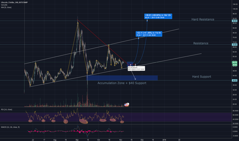 LTCUSD: LTCUSD Medium Term Analysis