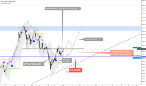 BTCUSD: BTCUSD bullish speculation
